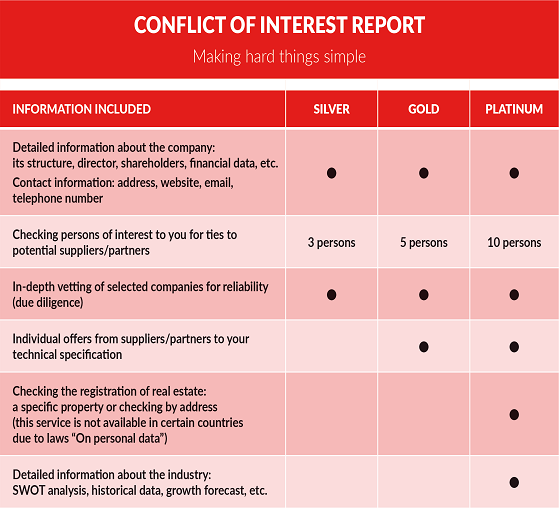 Conflict of interest report