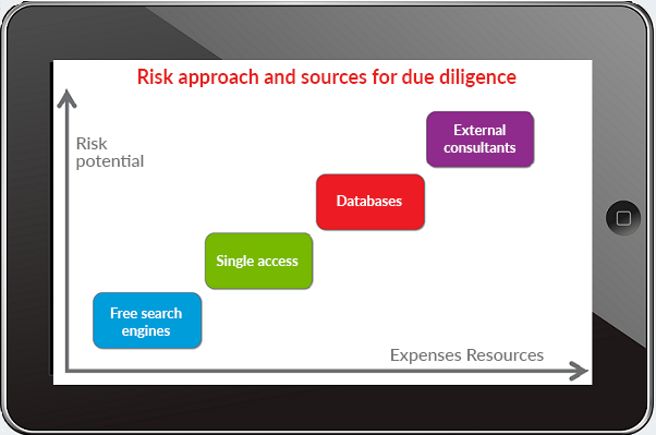 Graph of risk potential and expense resources