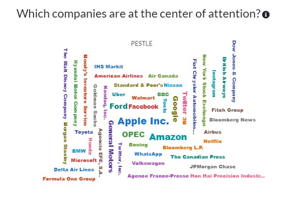 Which companies are at the center of attention