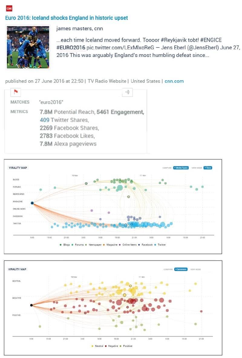 Social analytics virality map