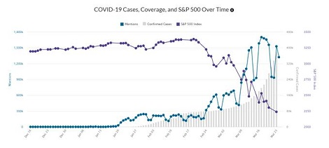 COVID 19 cases over time
