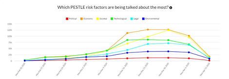 Which PESTEL risk factors are being talked about
