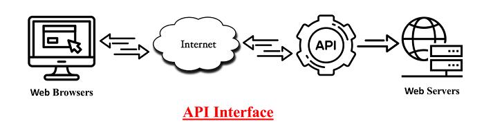 API Interface