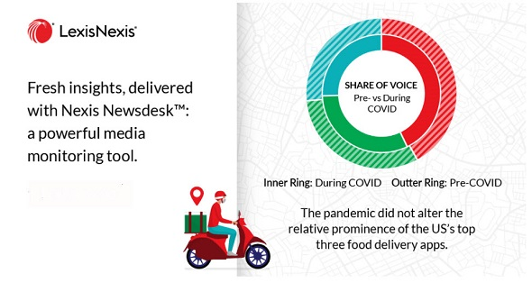 Analyzing Traditional Media Coverage Shows Food Delivery Services Were Piping Hot During the Pandemic