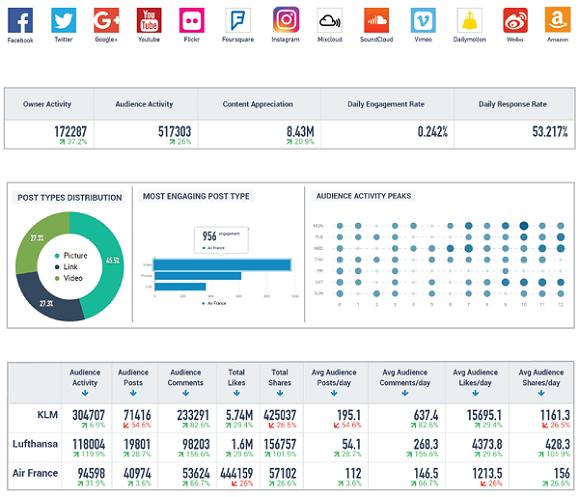 Social KPI Report