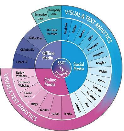 social analytics content