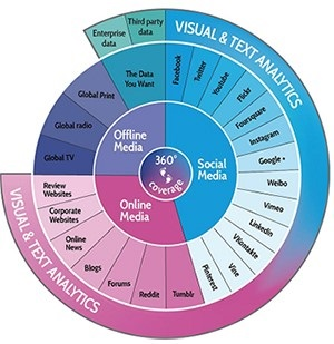 Social analytics japan 2
